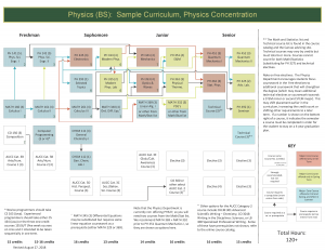 Thumbnail of Physics (BS): Sample Cirriculum, Physics Concentration
